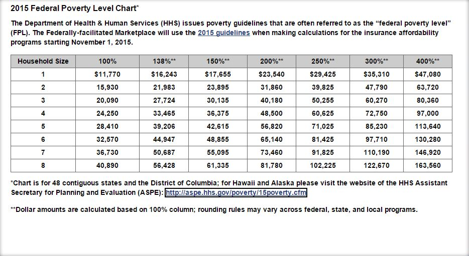 2015 federal poverty level chart health insurance mentors